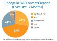 יותר תוכן - הרבה יותר תוכן (קרדיט לכל הגרפים - contentmarketinginstitute.com)