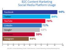 שימוש במדיה חברתית בקרב עסקים שמשווקים ללקוחות קצה