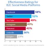 יעילות פלטפורמות חברתיות שונות