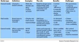 סוגי תוכן ומדיה - מתוך הבלוג של פורסטר (קליק להגדלה)