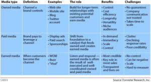 קידום אתרים בטקטיקות של יחסי ציבור