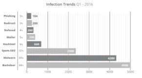גרף שמתאר את הסיבות לפריצה לאתרים